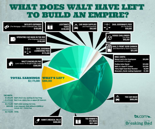 theavc:  tvdotcom:  Breaking Bad: How Much Money Does Walt Have Left? (INFOGRAPHIC)  This is serious science