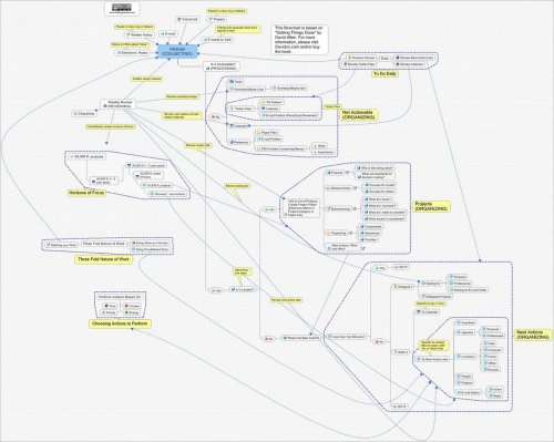 infosnack:  As an experiment, this is a mindmap I created of the methodology of Getting Things Done by David Allen. (Click on image to enlarge.) UPDATE: By popular request, I've also created a printable PDF file. (Originally posted on the Efficient MD in 2007.)  This is a thing of beauty.