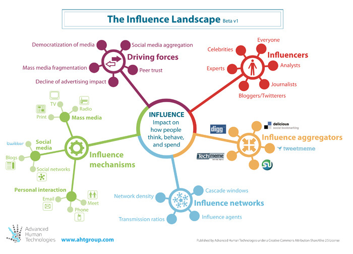 Influence Landscape from Ross Dawson - how influence is shifting