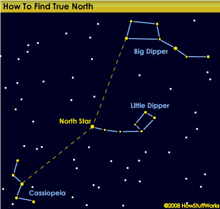 howstuffworks:  If you live in the Northern Hemisphere, the North Star, or Polaris, guides you true north. You can find Polaris by first locating the Big Dipper and Little Dipper constellations. Polaris is also the middle star in the 'M'-shaped neighboring constellation, Cassiopeia.Read on for more on constellations…