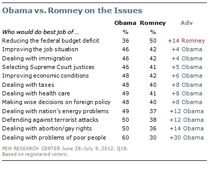 Adds Pew:  More generally, Mitt Romney has lost ground over the past month on the issue of the economy. The eight-point advantage he held in June as the candidate better able to improve the economy has now flipped, with 48% saying Obama can better improve economic conditions, while 42% favor Romney.  (Cardiff)
