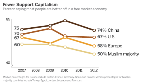 Belief that people are better off in a free market, even if some are rich and some are poor, is a casualty of the Great Recession. Faith in capitalism has fallen since 2007, especially in Europe and Muslim majority countries.