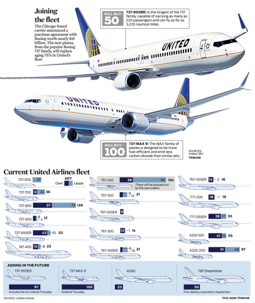 Here's a couple of the graphics from today's business section: United's $15B face-lift — the Chicago-based carrier announced a purchase agreement with Boeing worth nearly $15 billion. New planes, from the popular Boeing 737 family, will replace aging 757s in United's fleet. Read more of the story here.