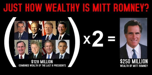thepoliticalfreakshow:  Puts everything in perspective, doesn't it? Mitt is richer than the past eight Presidents combined!!! And he still claims he doesn't support the rich in America? Idiot!!!
