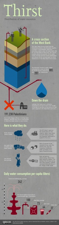 @972mag infographic: How occupied #Palestinians get water