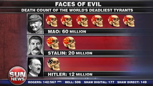 Which tyrants have killed more people? Strangely enough those who killed more people were communists.