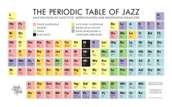 thatsallaboutjazz:  The Periodic Table Of Jazz by David Marriot Jr. (click to expand)