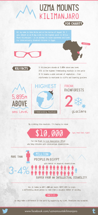 Infograph: Why I'm climbing Kilimanjaro this summer, who I'm climbing for, and why you should donate.