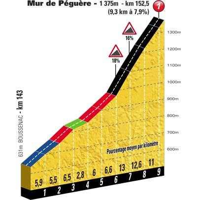 deepsection:  The Mur de Péguère climb today looks fierce…