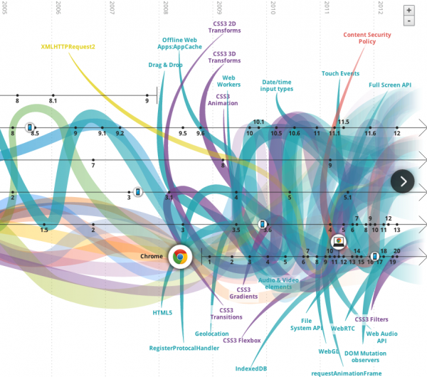Good interactive look at how web standards have changed over time. (via The evolution of web experiences [interactive infographic] - Smart Insights Digital Marketing Advice)