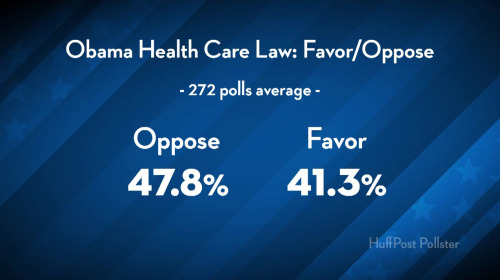 Obamacare Law: Favor or Oppose (Poll Results)