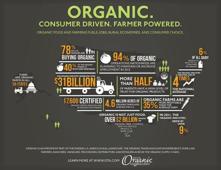Organic. Consumer drive. Farmer powered.