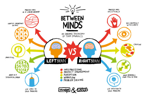 From http://visual.ly/right-brain-vs-left-brain
