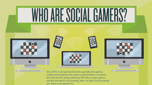 Infographic: Social Gaming Demographics 2012 With the social gaming revolution expanding day by day, I thought it would be useful to see the latest demographics and statistics around who is actually playing them with this Infographic on Social Gaming Demographics for 2012.  It's interesting to note that: 58% of Social Gamers are over 40 years old 29% are Married with children 79% have a college degree or better 44% earn over $50,000 per year 8% of people access the games from a mobile phone