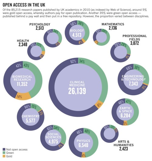 Infographic on open access in the UK. By Nature Magazine.