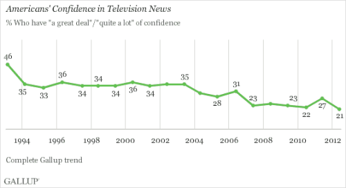 futurejournalismproject:  Americans' Confidence in Television News Gallup has a new poll showing that American's confidence in television news is at an all time low. However, they can't quite put their finger on why that might be so:  It is not clear precisely why Americans soured so much on television news this year compared with last. Americans' negativity likely reflects the continuation of a broader trend that appeared to enjoy only a brief respite last year. Americans have grown more negative about the media in recent years, as they have about many other U.S. institutions and the direction of the country in general.  FJP — We'll hazard a guess: US television news is positively craptastic.  That's because they feed us lies.