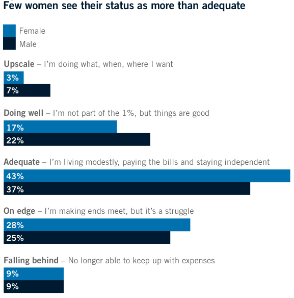 10 Charts About Women And Money