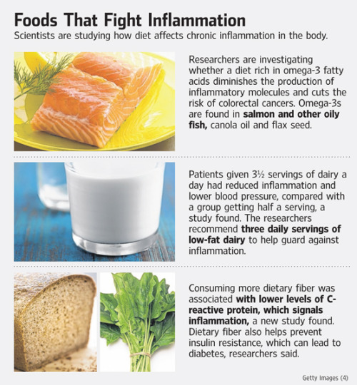 Want to maximize your health? Fight inflammation with a healthy diet including these foods in the picture above.  For more about this major factor (inflammation) in debilitating diseases such like diabetes, heart disease, and cancer… check out this article from the WSJ.  You'll find that these diseases don't need to be so deadly or widespread, but it takes discipline to be dedicated to healthy food choices and living.  To your health, -cch
