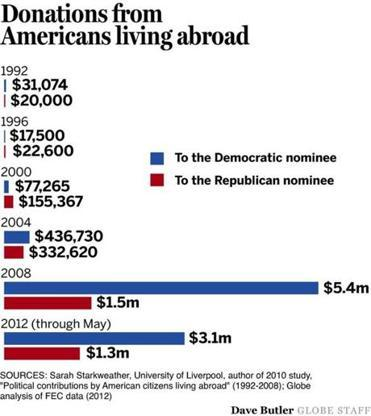 Romney, Obama drum up donations overseas  Mitt Romney and President Obama are stepping up efforts to raise funds from Americans living half a world away.