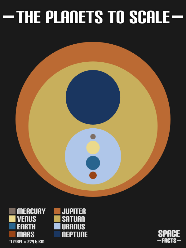 thefrogman:  ilovecharts:  The Planets To Scale    Heh heh, we're in Ur Anus.