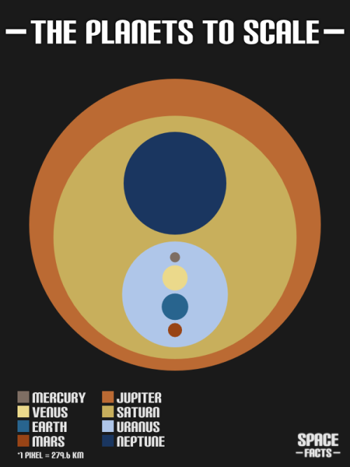 thefrogman:  ilovecharts:  The Planets To Scale