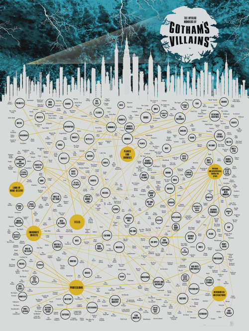 Amazing infographic detailing the various foes Batman has come up against over the years: The Myriad Monikers of Gotham's Villains