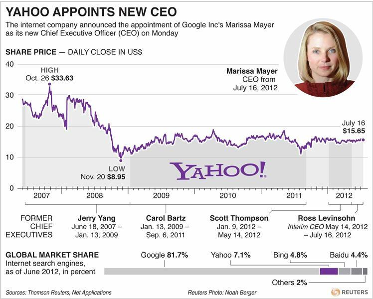 "Marissa Mayer's appointment caps a tumultuous year at Yahoo. In May, Scott Thompson resigned as CEO after less than 6 months on the job as a controversy flared up over his academic credentials. Thompson replaced the controversial and occasionally foul-mouthed Carol Bartz, fired in September after failing to revitalize Yahoo. ""She's going to bring in a different perspective. It's pretty clear Yahoo needs a new direction and really a new vision,"" said Paul Buchheit, a Google engineer who helped create Gmail and now a partner at startup-incubator Y-Combinator. READ ON: Yahoo turns to Google's Mayer for revival"