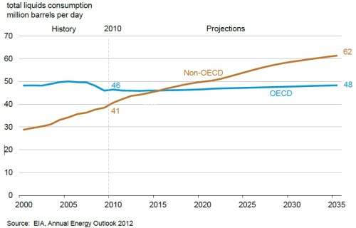 Liquid fuels consumption forecasts from the EIA's annual energy outlook for 2012.  The IEA also published a forecast recently on oil consumption shifting away from rich countries, about which the FT writes:   Oil demand in the developing world will overtake that in industrialised countries for the first time next year, a tipping point in oil demand geography that will have profound implications for energy markets. …  The IEA said demand in countries that did not belong to the OECD club of rich nations would reach 45.7m barrels a day next year, 600,000 b/d more than demand in OECD states. The switch will come as no surprise to most observers, since OECD oil demand has been in structural decline since 2005. It rose year-on-year in 2010, but that was seen as a post-recessionary bounce. It fell again in 2011 and is set to fall this year too.  (Cardiff)