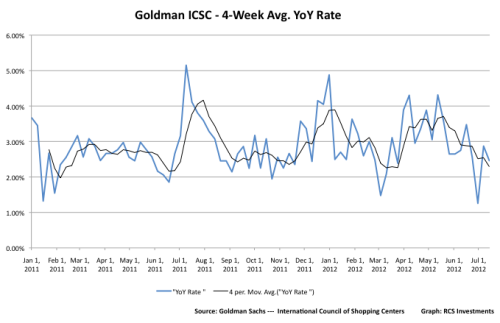Weekly sales metrics (pictured above: Goldman Sachs - International Council of Shopping Centers) as well as Redbook are flagging further consumer weakness for July.   Confidence has fallen due to increased economic uncertainty (mostly Europe).  My fear of the self-fulfilling prophecy of recession is currently coming to fruition.  Europe must be dealt with now.  In fact, it may already be too late.
