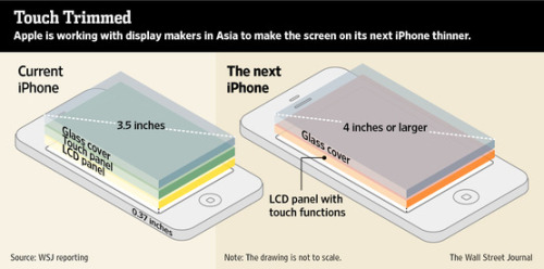 Is Apple's iPhone slimming back even more? The Wall Street Journal reports that Apple is working with multiple companies on a new display for the planned iPhone 5 which combines the touch input and display into a single piece of LCD — which has the side effects of making the screen thinner and simplifying the supply chain Apple uses to create the devices. They have to keep up — their chief cell phone competition, Samsung, is coming up with some screen innovations of its own on its Android devices. (graphic via WSJ)