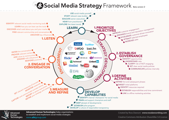 Social Media Strategy Framework - the eight steps to building success