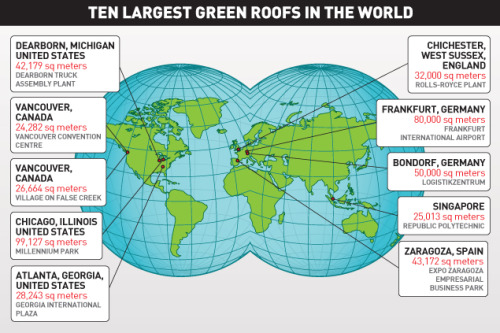 "Green Infrastructure: The 10 Largest Green Roofs in the World (Infographic) From McGraw-Hill Construction:  Green roofs are gaining acceptance in dozens of countries, joining other forms of green infrastructure that are being used to mitigate environmental problems of urban centers. For example, vegetated roofs ""are very good at managing stormwater. Most extensively planted green roofs will hold the first inch of rainfall and slow any additional rainfall, thus reducing peak flows and lowering the stress on combined sewer overflows,"" says Steven Peck, founder and president of Green Roofs for Healthy Cities (GRHC). … Many cities throughout the U.S. and Europe have green-roof mandates or incentives in place. Stuttgart, Germany, requires green roofs on all new flat-roofed industrial buildings. In 2007, Pittsburgh enacted an law establishing stormwater volume reduction standards for properties greater than 10,000 sq ft, including on-site retention of the first inch of rainfall through any combination of infiltration, evapotranspiration and rainwater harvesting. Portland, Ore., requires new city-owned buildings and existing buildings in need of a roof replacement to install a green roof on at least 70% of the roof area. … Green roofs trace their origins back several centuries, to sod roofs on homes and barns in Scandinavia—or even further, if we consider the Hanging Gardens of Babylon. But modern green roofs, involving manufactured layers of growing medium and vegetation, developed in Germany in the 1960s. And Germany is believed to be the country where green roofs are most popular, with about 10% of the roofs ""greened,"" encouraged by a system of government grants to property owners.  Check out the rest of the article and a slideshow of the 10 largest greenroofs in the world here. Related: 'Green Roofs & Solar Panels: The Future of Renewable Energy?' (Clean Technica) (Infographic source: McGraw-Hill Construction)"