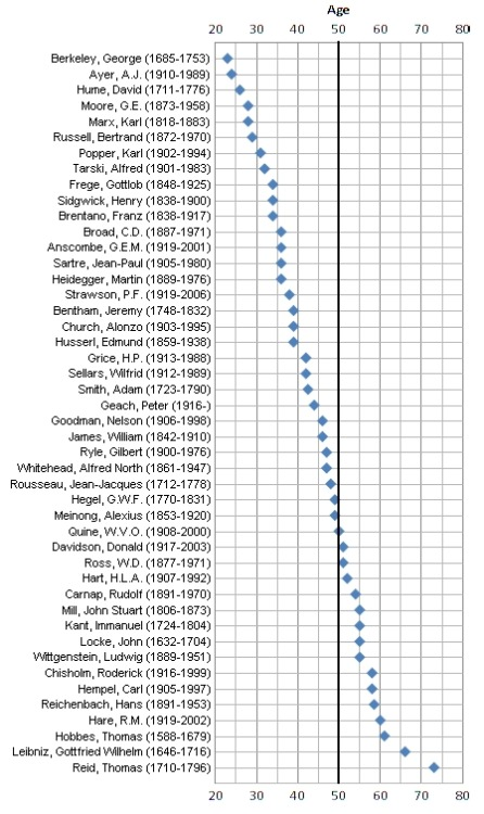ilovecharts:  Philosophers and the age of their influential contributions via maryontheinternet