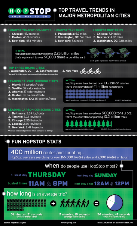Check out the HopStop infographic for some fun local stats!