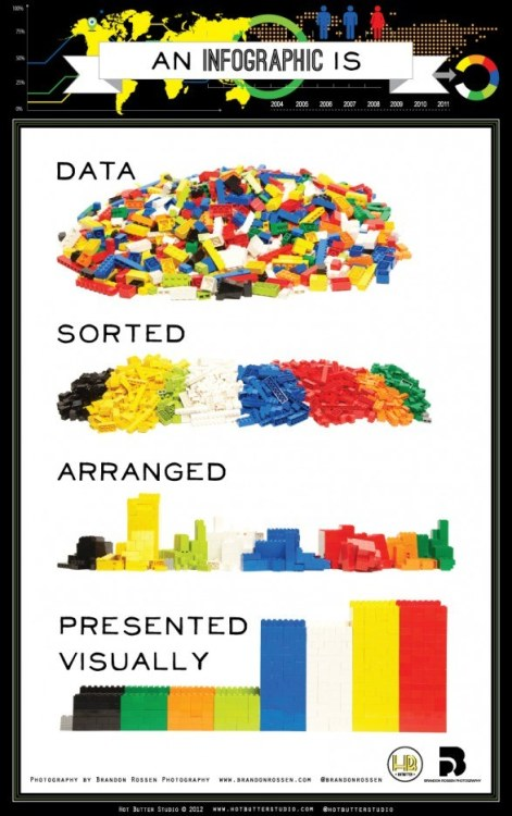 Infographics, Lego style.  (Image courtesy of Hot Butter Studio via Mashable.com)