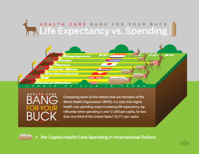 Health Care: Bang for Your BuckLife Expectancy vs. Spending