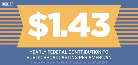 jeffbradynpr:  Yearly Federal contribution to public broadcasting per American: $1.43.  Can't even get a coffee for that any more.