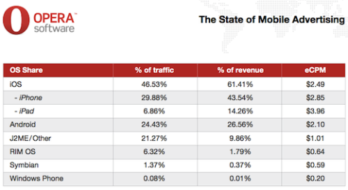 thenextweb: The State of Mobile Advertising (via Opera Releases Mobile Ad Report; iOS Leads The Way)