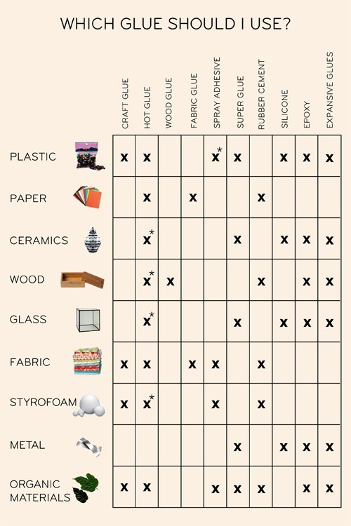 thearcanetheory:  jchope:  baconsavingcosplay:  Glue Chart by Unknown (if you made this, let us know!) Just a simple, but terribly useful, tutorial this Thursday.  Over the years, I have amassed so many different types of glue, solely to use on costumes and props.  However, most of the time, I just keep trying different glues until I find one that works.  But with this handy dandy little chart, I don't have to guess any more!  No more reading labels of 10 different kinds of glue, no more fingers stuck instead of objects, no more pray that your prop won't fall apart because you used the wrong glue.  Excellent resource! :3  OOH YES