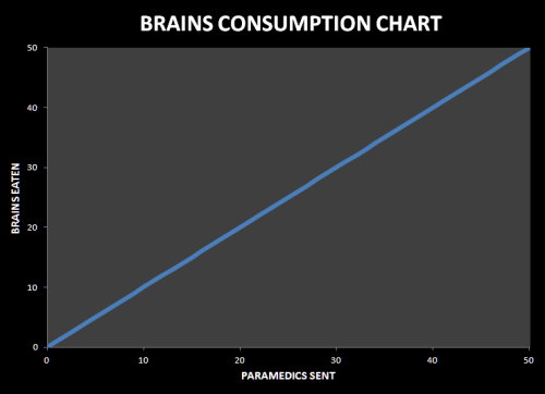Brains Consumption Chart