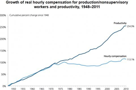 Growth of real hourly compensation (inclusive of benefits) for production / nonsupervisory workers and productivity, 1948-2011.