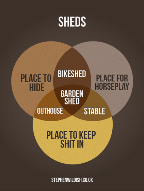 Friday Project: Sheds! (To tell the truth I did this last week, but I am currently on holiday! *waves at future self on beach*