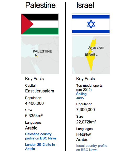 "israelfacts:  BBC's Olympic page shows no capital for Israel, East Jerusalem as Palestine's  From The Telegraph:  The corporation has established a special web page devoted to each country taking part in the Games, featuring details about the nation's athletes, population size and capital city. However, when Israel's page went online, there was no reference to its capital, despite the fact that on Palestine's page, East Jerusalem was listed as its capital city. Prime Minister Benjamin Netanyahu's spokesman Mark Regev, wrote to the director of the BBC's bureau in Israel, Paul Danahar, stating that he was ""dismayed by the BBC's decision to discriminate against Israel on the BBC's Olympic website. ""Jerusalem is the capital of the State of Israel, and accordingly we respectfully request the immediate rectification of this matter,"" he wrote in a letter leaked to an Israeli newspaper.   From +972mag:  While Israel declares Jerusalem to be the ""undivided capital of Israel,"" the United States and the rest of the world do not recognize it as such [Tel Aviv is Israel's capital city under international law], due to the capture and annexation of Palestinian land to the east, north and south of West Jerusalem, following the Six-Day War in 1967. This area has since expanded greatly through extensive settlement east of the Green Line and is referred to by the Israeli government as the Greater Jerusalem area. However to Palestinians and the rest of the world it is occupied territory, and anyone who is familiar with the city is well aware that it is not ""undivided"" or cohesive in any way – but rather severely divided by walls, barriers, checkpoints, and countless social and economic gaps and inequalities. However, according to all the proposed solutions brought to the table of the so-called ""peace process"" in the last 30 years, there should be two states for two peoples with a capital of Palestine in East Jerusalem and a capital of Israel in West Jerusalem.  Related: BBC bows down to Israeli pressure, refuses to broadcast urgent humanitarian appeal for Gaza Watch: Tony Benn defied the BBC's ban and made the appeal himself Israel continues its ethnic cleansing of Palestinians in its goal to ""Judaize"" East Jerusalem."