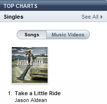 fuckyeahcountrystars:  look what's number 1 on the all-genre chart!