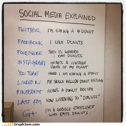 Social media explained with donuts…