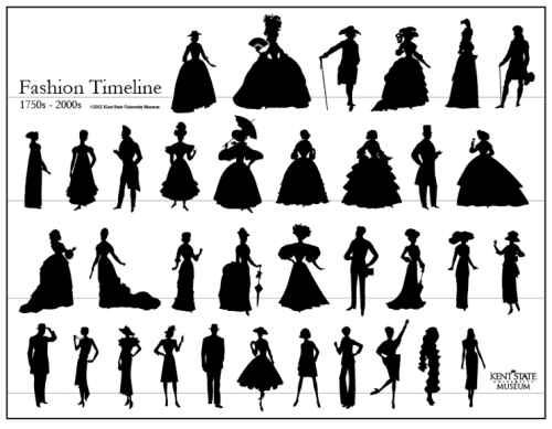 lace-me-tighter:  Fashion timeline 1750s-2000s.