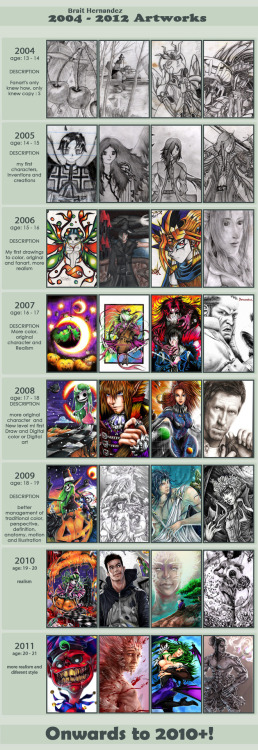 This is my improvement from 2004 to 2011, I , from 2006 started to draw seriously D =, today and I am working as an illustrator in my country and now I'm doing well greetings and thank you all for your support, your visits and comments, I will continue to advance. Thanks :D meme from deviantart http://kamaniki.deviantart.com/art/03-09-IMPROVEMENT-MEME-TEMP-148611559 my deviantart http://devoratus.deviantart.com/