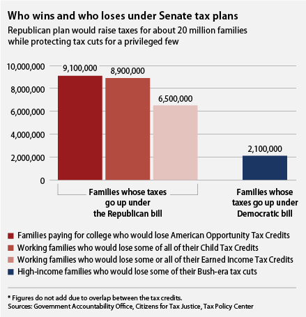 It's pretty easy to see who loses under the Republican Senate tax plan: More than 20 million families would lose tax credits under Sen. McConnell's tax plan, compared to the 2.1 million high-income households that would lose some of their George W. Bush-era tax cuts under the Senate Democratic plan. (source: Center for American Progress)