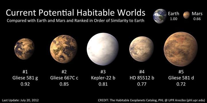 itsfullofstars:  New data suggest the confirmation of the exoplanet Gliese 581g and the best candidate so far of a potential habitable exoplanet. The nearby star Gliese 581 is well known for having four planets with the outermost planet, Gliese 581d, already suspected habitable. This will be the first time evidence for any two potential habitable exoplanets orbiting the same star. Gliese 581g will be included, together with Gliese 667Cc, Kepler-22b, HD85512, and Gliese 581d, in the Habitable Exoplanets Catalog of the PHL @ UPR Arecibo as the best five objects of interest for Earth-like exoplanets. http://www.dailygalaxy.com/my_weblog/2012/07/-image-of-the-day-the-kepler-5-nasas-short-list-of-potential-habitable-exoplanets.html#more