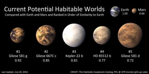 itsfullofstars:  New data suggest the confirmation of the exoplanet Gliese 581g and the best candidate so far of a potential habitable exoplanet. The nearby star Gliese 581 is well known for having four planets with the outermost planet, Gliese 581d, already suspected habitable. This will be the first time evidence for any two potential habitable exoplanets orbiting the same star. Gliese 581g will be included, together with Gliese 667Cc, Kepler-22b, HD85512, and Gliese 581d, in the Habitable Exoplanets Catalog of the PHL @ UPR Arecibo as the best five objects of interest for Earth-like exoplanets. http://www.dailygalaxy.com/my_weblog/2012/07/-image-of-the-day-the-kepler-5-nasas-short-list-of-potential-habitable-exoplanets.html#more  Potentially, people. Otherwise, most cool. I want to learn more about these planets. Blog: Scribbling on the Computer ~ Twitter ~ Pinterest ~ Goodreads ~ Tumblr: Unconscious Plots